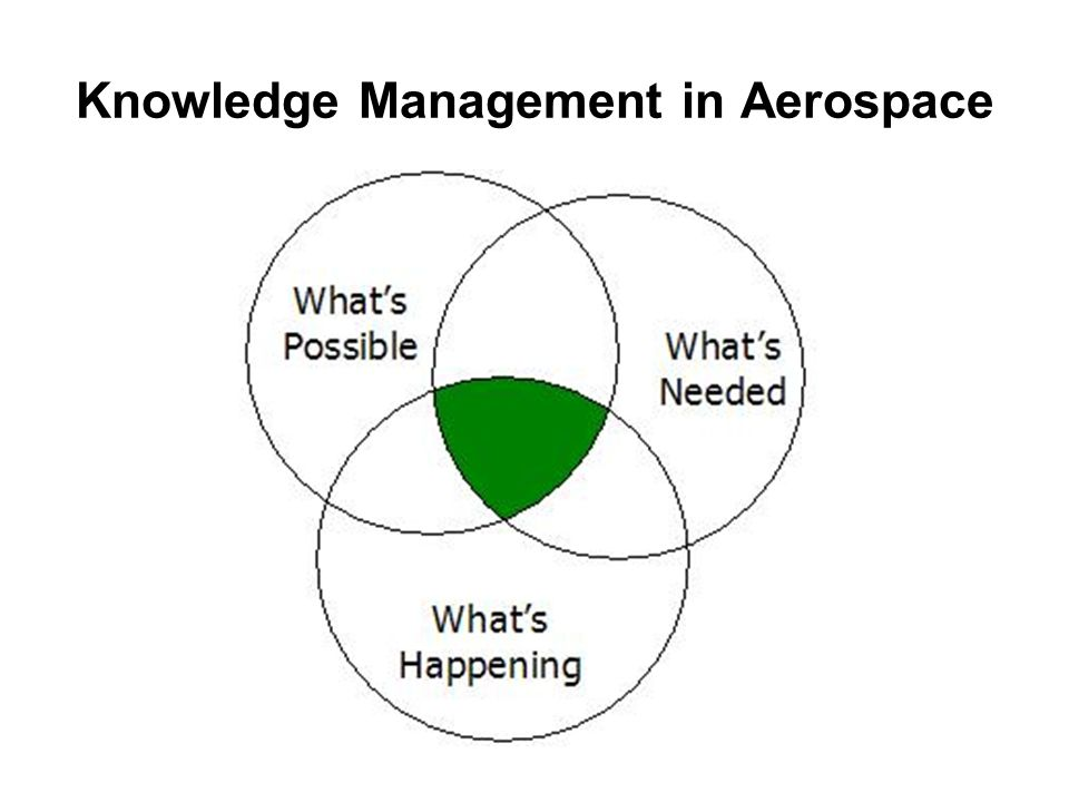 Knowledge Management in Aerospace
