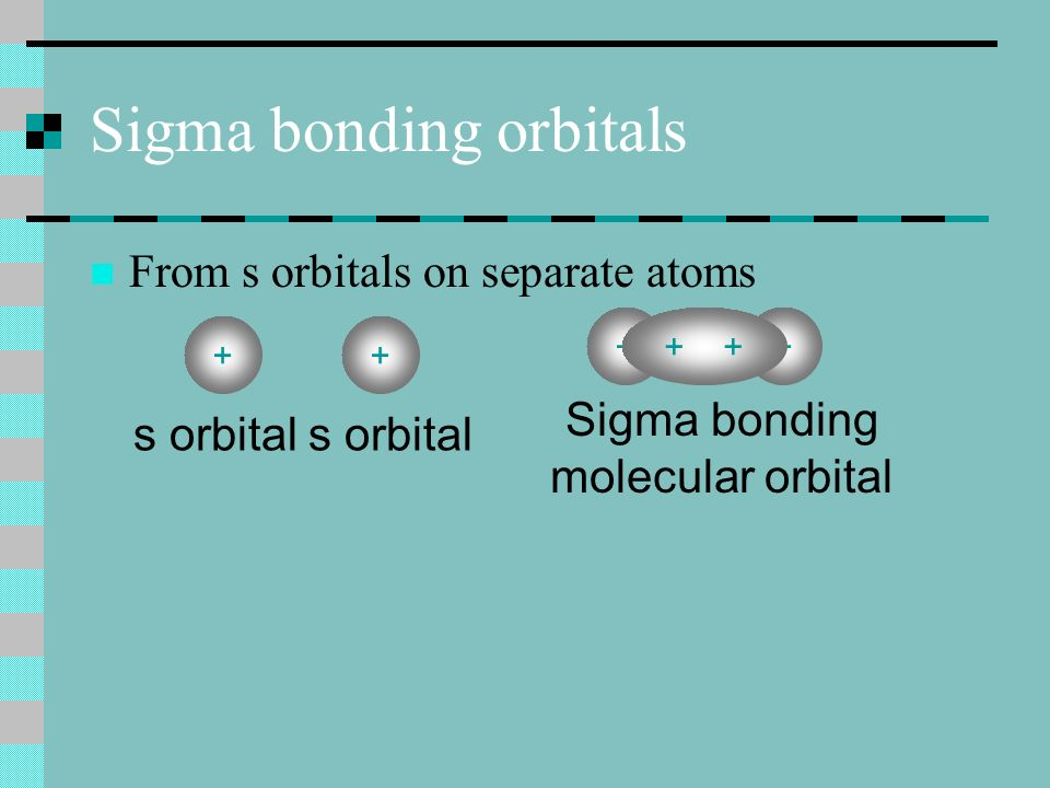 Sigma bonding orbitals From s orbitals on separate atoms ++ s orbital +++ Sigma bonding molecular orbital