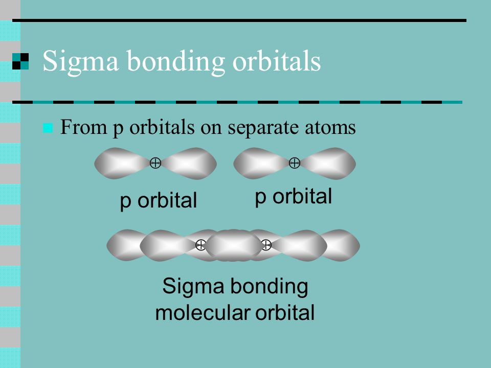 Sigma bonding orbitals From p orbitals on separate atoms p orbital Sigma bonding molecular orbital