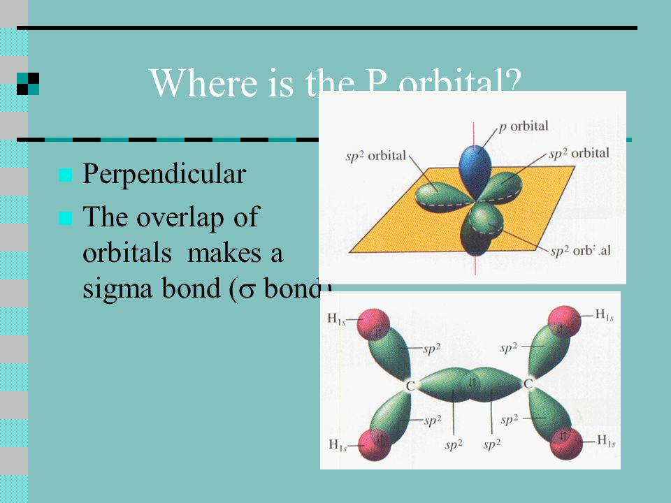 Where is the P orbital Perpendicular The overlap of orbitals makes a sigma bond ( bond)