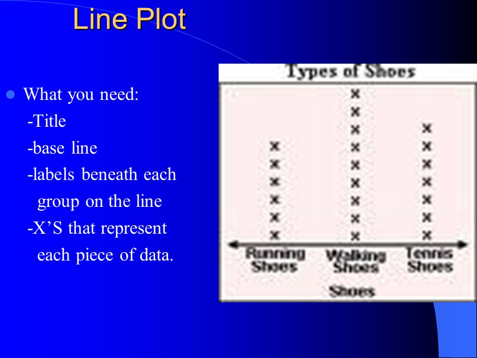 Line Plot What you need: -Title -base line -labels beneath each group on the line -XS that represent each piece of data.