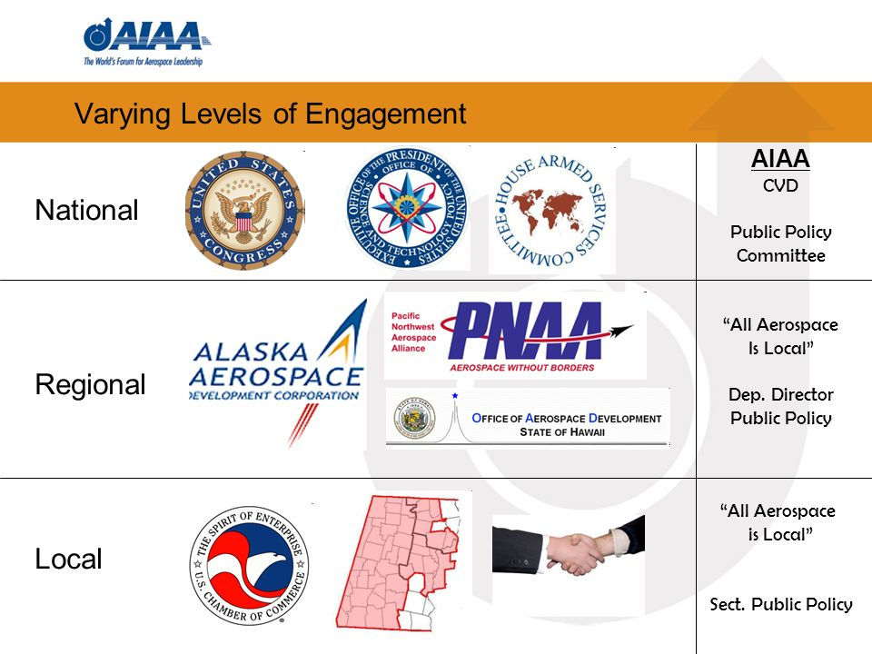 Varying Levels of Engagement National Regional Local AIAA CVD Public Policy Committee All Aerospace Is Local Dep.