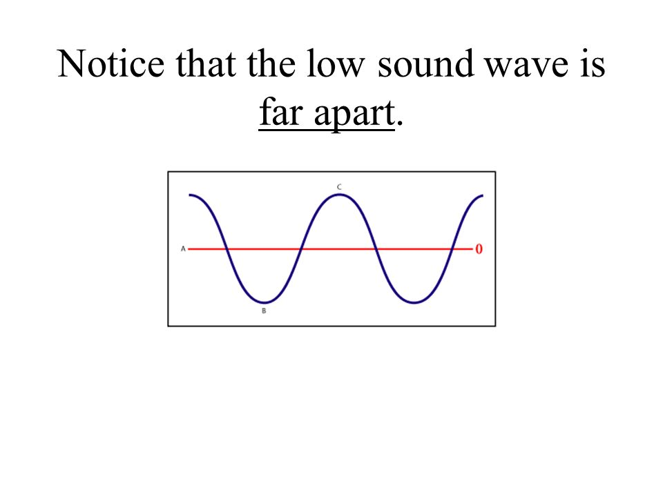 Notice that the low sound wave is far apart.
