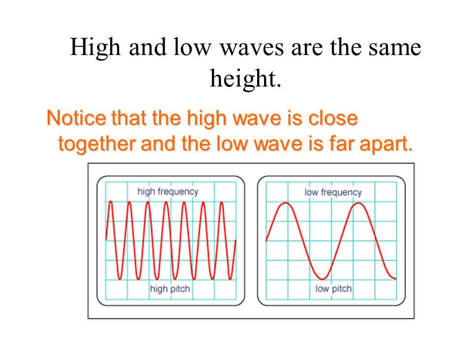 High and low waves are the same height.
