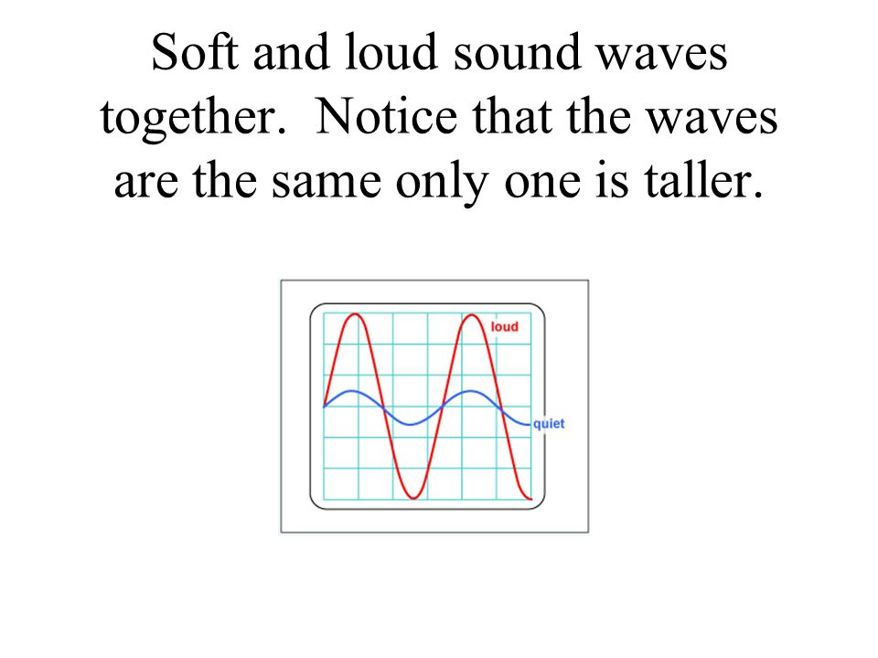 Soft and loud sound waves together. Notice that the waves are the same only one is taller.