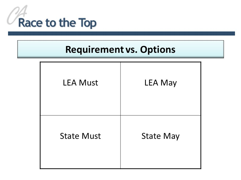Requirement vs. Options LEA MustLEA May State MustState May