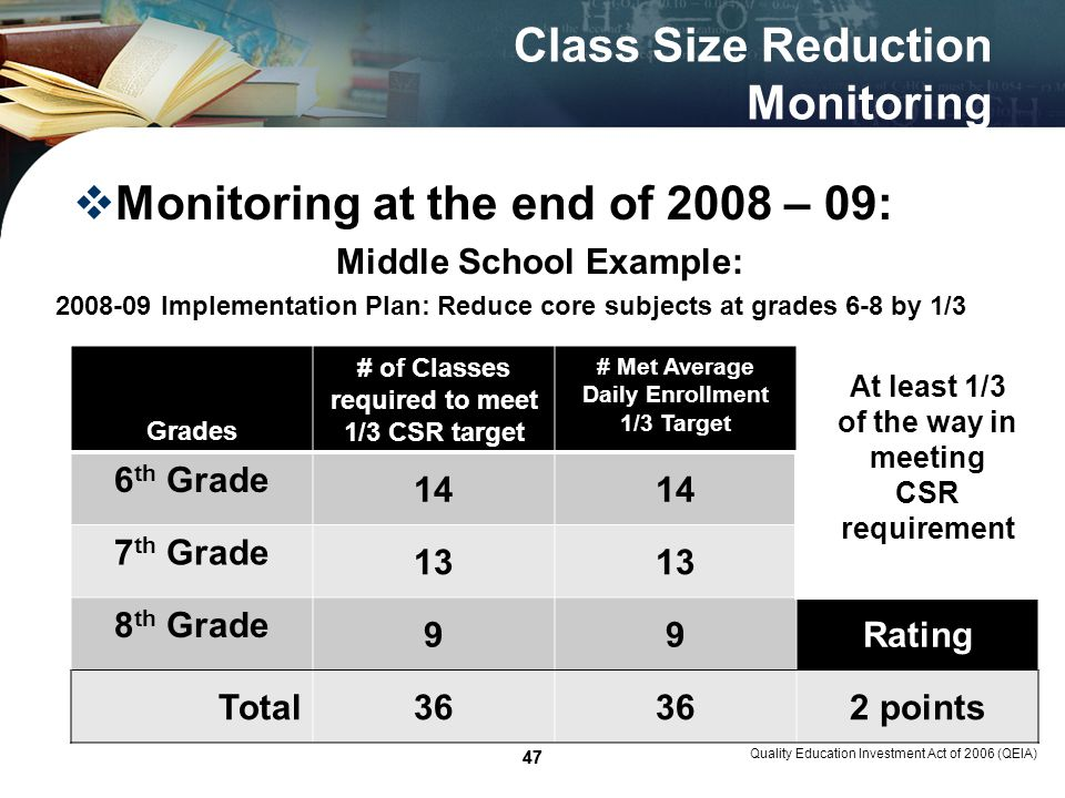 47 Class Size Reduction Monitoring Monitoring at the end of 2008 – 09: Middle School Example: Quality Education Investment Act of 2006 (QEIA) 47 Grades # of Classes required to meet 1/3 CSR target # Met Average Daily Enrollment 1/3 Target 6 th Grade 14 7 th Grade 13 8 th Grade 99Rating Total36 2 points 2008-09 Implementation Plan: Reduce core subjects at grades 6-8 by 1/3 At least 1/3 of the way in meeting CSR requirement