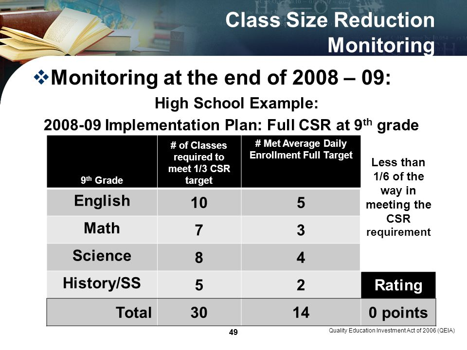 49 Class Size Reduction Monitoring Monitoring at the end of 2008 – 09: High School Example: Quality Education Investment Act of 2006 (QEIA) 49 9 th Grade # of Classes required to meet 1/3 CSR target # Met Average Daily Enrollment Full Target Less than 1/6 of the way in meeting the CSR requirement English 105 Math 73 Science 84 History/SS 52Rating Total30140 points 2008-09 Implementation Plan: Full CSR at 9 th grade
