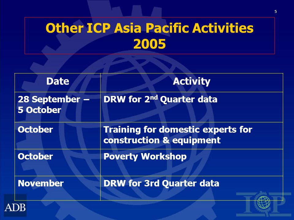 5 Other ICP Asia Pacific Activities 2005 DateActivity 28 September – 5 October DRW for 2 nd Quarter data OctoberTraining for domestic experts for construction & equipment OctoberPoverty Workshop NovemberDRW for 3rd Quarter data