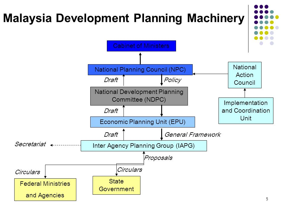 4 Investment Planning: Malaysia Brain of system is Economic Planning Unit in the Prime Ministers Department Close coordination of policy by Economic Planning Unit with Line Ministries Federal Ministries and State Governments are responsible for appraisal of projects following methodologies laid down by the Economic Planning Unit System is driven by the close monitoring of projects by Implementation and Coordination Unit in the Prime Ministers Department Emphasis on results – close monitoring of implementation plus emphasis on effectiveness of investment to meet their high economic growth targets.