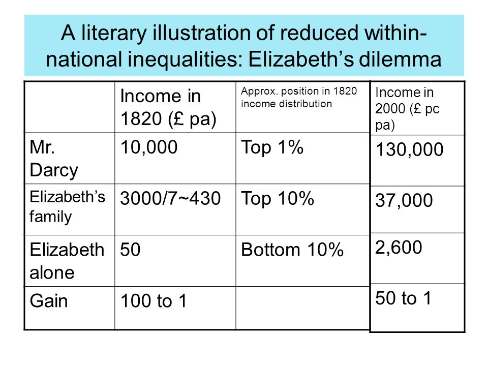 A literary illustration of reduced within- national inequalities: Elizabeths dilemma Income in 1820 (£ pa) Approx.