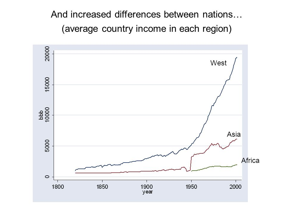 And increased differences between nations… (average country income in each region) West Asia Africa