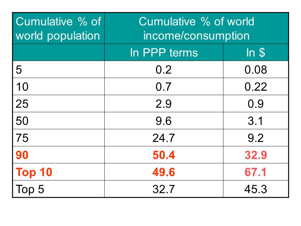 Cumulative % of world population Cumulative % of world income/consumption In PPP termsIn $ 50.20.08 100.70.22 252.90.9 509.63.1 7524.79.2 9050.432.9 Top 1049.667.1 Top 532.745.3