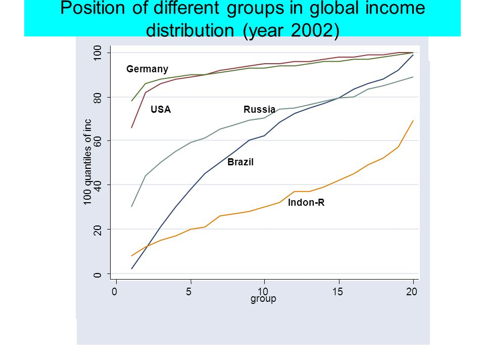 0 20 40 60 80 100 100 quantiles of inc 05101520 group USA Germany Brazil Indon-R Russia Position of different groups in global income distribution (year 2002)