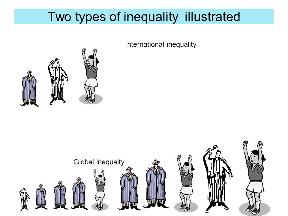 Two types of inequality illustrated International inequality Global inequalty
