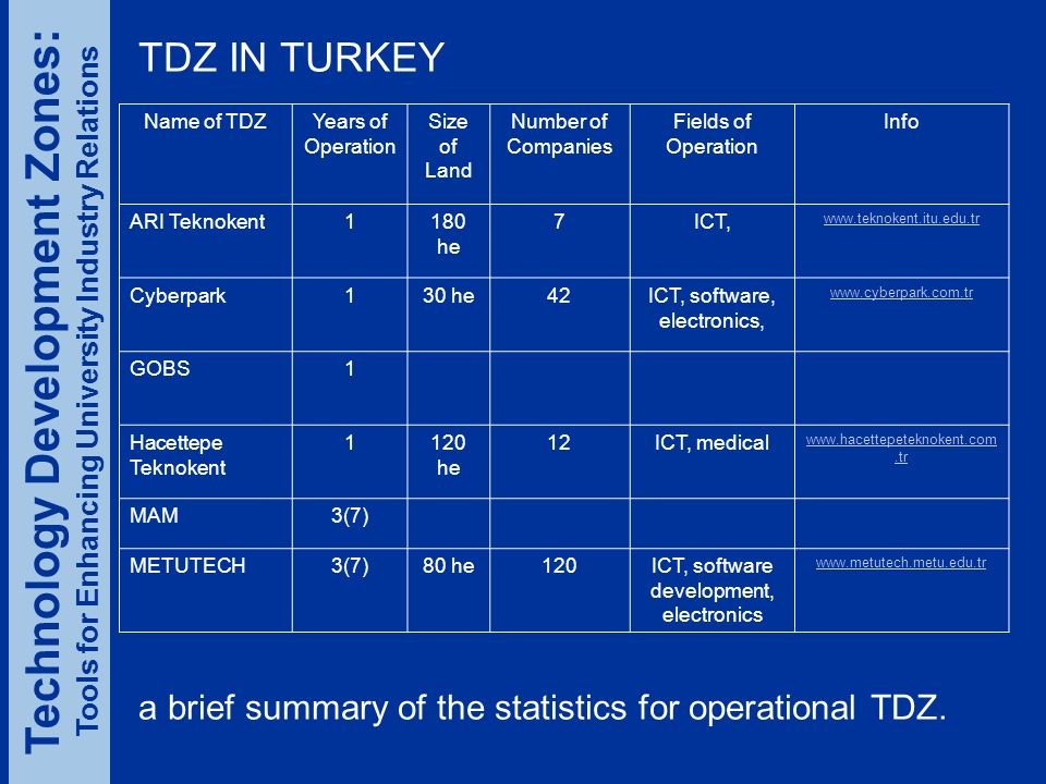 TDZ IN TURKEY Name of TDZYears of Operation Size of Land Number of Companies Fields of Operation Info ARI Teknokent1180 he 7ICT, www.teknokent.itu.edu.tr Cyberpark130 he42ICT, software, electronics, www.cyberpark.com.tr GOBS1 Hacettepe Teknokent 1120 he 12ICT, medical www.hacettepeteknokent.com.tr MAM3(7) METUTECH3(7)80 he120ICT, software development, electronics www.metutech.metu.edu.tr a brief summary of the statistics for operational TDZ.