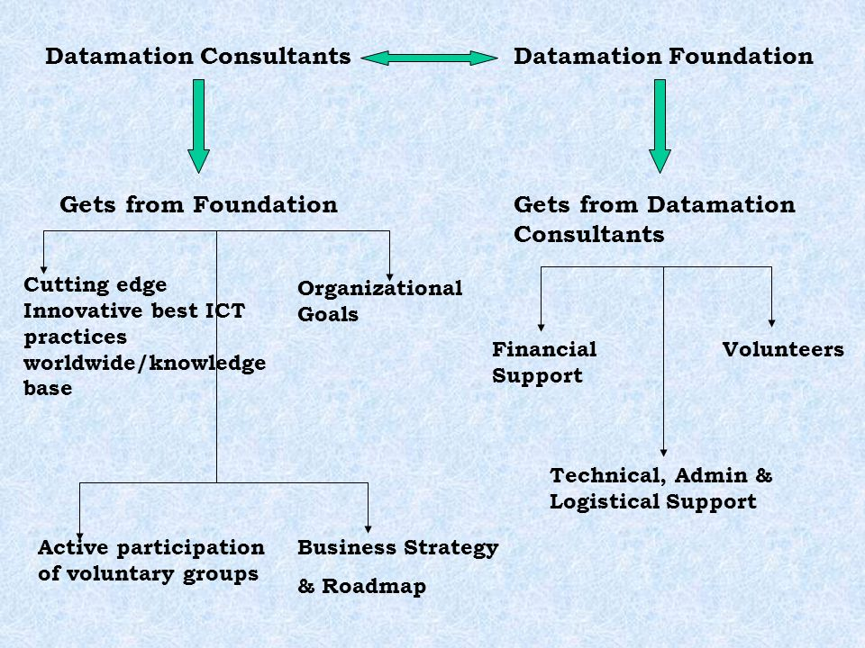 Datamation ConsultantsDatamation Foundation Gets from FoundationGets from Datamation Consultants VolunteersFinancial Support Technical, Admin & Logistical Support Organizational Goals Business Strategy & Roadmap Active participation of voluntary groups Cutting edge Innovative best ICT practices worldwide/knowledge base