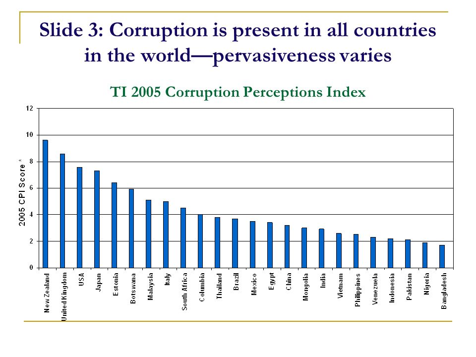 Slide 3: Corruption is present in all countries in the worldpervasiveness varies TI 2005 Corruption Perceptions Index