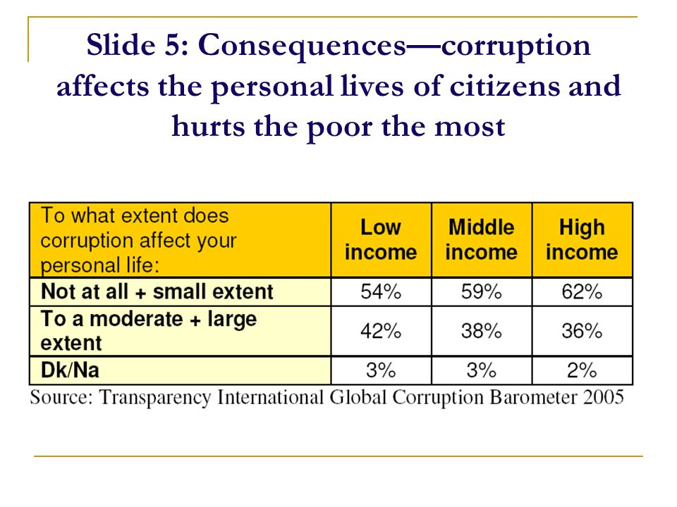 Slide 5: Consequencescorruption affects the personal lives of citizens and hurts the poor the most