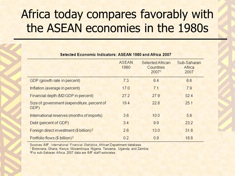 Africa today compares favorably with the ASEAN economies in the 1980s Selected Economic Indicators: ASEAN 1980 and Africa 2007 ASEAN 1980 Selected African Countries 2007 1 Sub-Saharan Africa 2007 GDP (growth rate in percent)7.36.46.6 Inflation (average in percent)17.07.17.9 Financial depth (M2/GDP in percent)27.227.952.4 Size of government (expenditure, percent of GDP) 19.422.825.1 International reserves (months of imports)3.610.05.8 Debt (percent of GDP)3.49.923.2 Foreign direct investment ($ billion) 2 2.613.031.8 Portfolio flows ($ billion) 2 0.20.918.8 Sources: IMF, International Financial Statistics, African Department database.