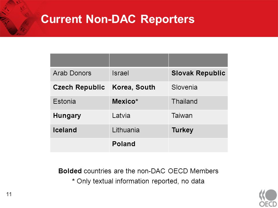 Current Non-DAC Reporters Bolded countries are the non-DAC OECD Members * Only textual information reported, no data Arab DonorsIsraelSlovak Republic Czech RepublicKorea, SouthSlovenia EstoniaMexico*Thailand HungaryLatviaTaiwan IcelandLithuaniaTurkey Poland 11