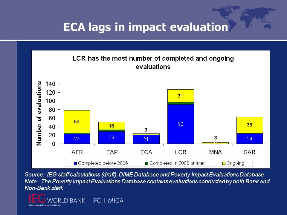 ECA lags in impact evaluation Source: IEG staff calculations (draft), DIME Database and Poverty Impact Evaluations Database Note: The Poverty Impact Evaluations Database contains evaluations conducted by both Bank and Non-Bank staff.