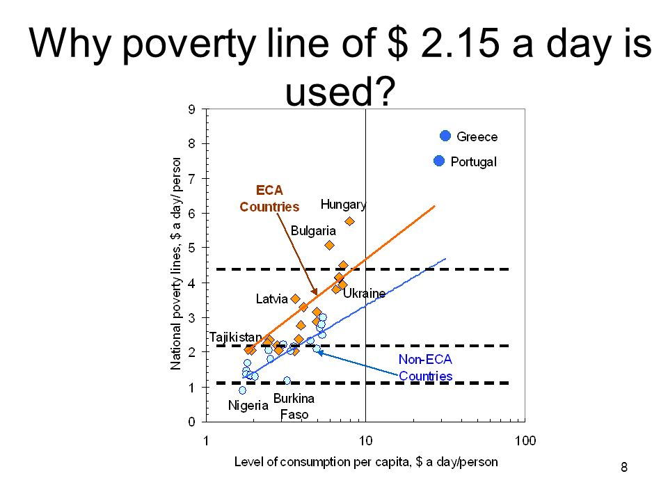 8 Why poverty line of $ 2.15 a day is used
