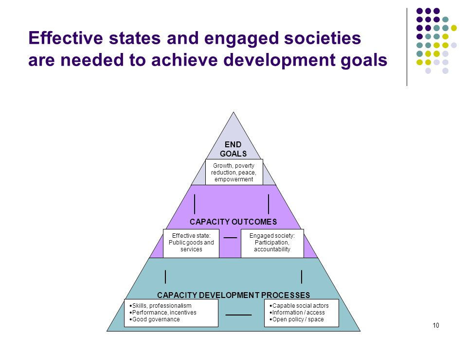 10 Effective states and engaged societies are needed to achieve development goals Growth, poverty reduction, peace, empowerment Effective state: Public goods and services Engaged society: Participation, accountability Skills, professionalism Performance, incentives Good governance Capable social actors Information / access Open policy / space
