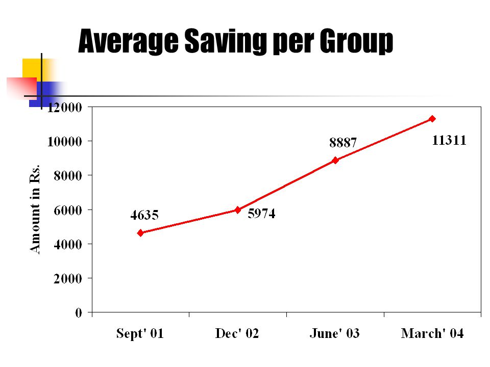 Average Saving per Group