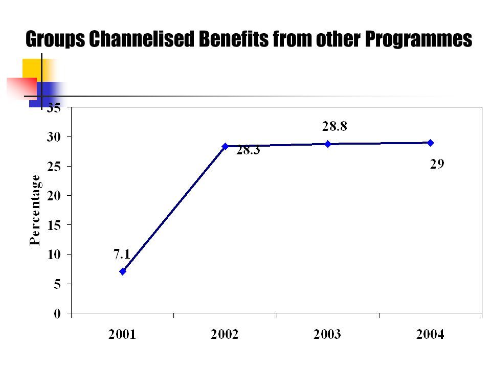 Groups Channelised Benefits from other Programmes