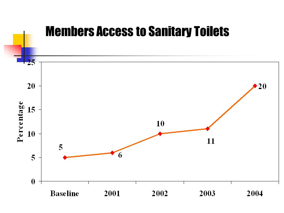Members Access to Sanitary Toilets