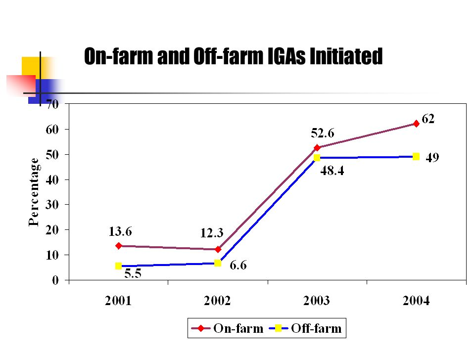 On-farm and Off-farm IGAs Initiated