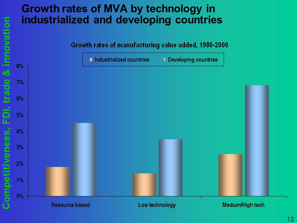 Competitiveness, FDI, trade & innovation 12 Growth rates of MVA by technology in industrialized and developing countries