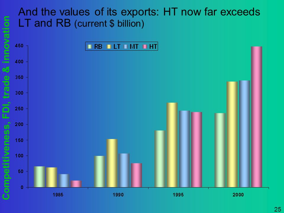 Competitiveness, FDI, trade & innovation 25 And the values of its exports: HT now far exceeds LT and RB (current $ billion)