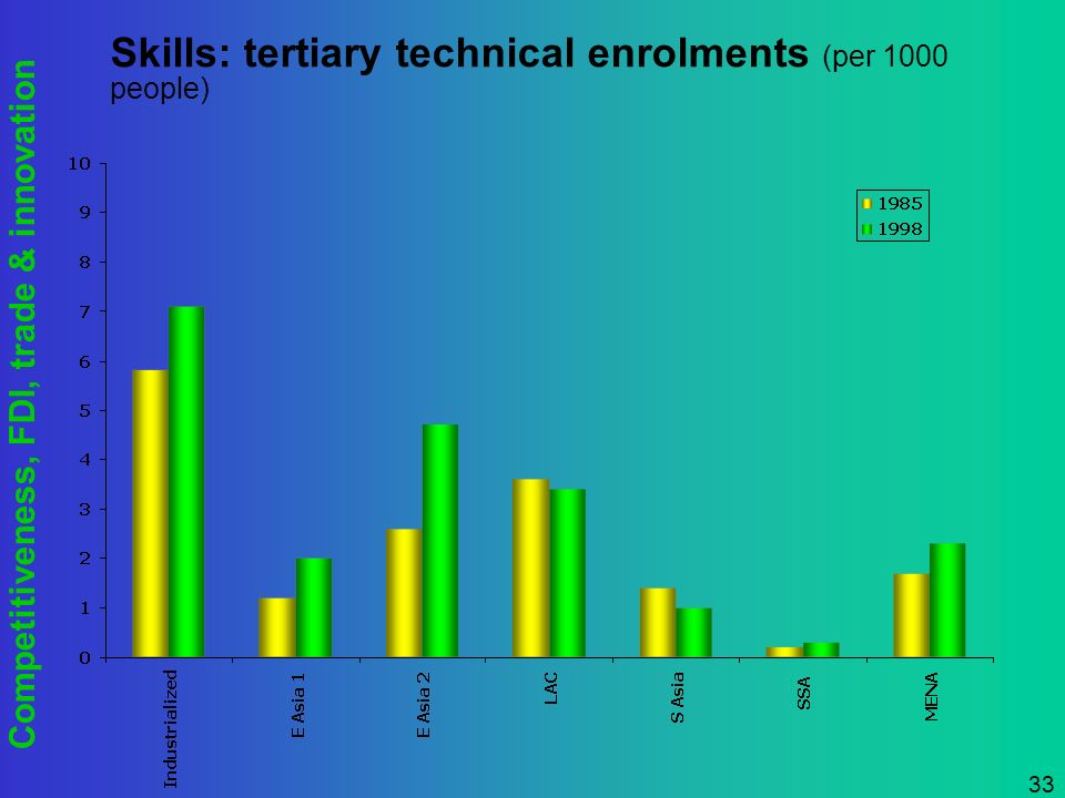 Competitiveness, FDI, trade & innovation 33 Skills: tertiary technical enrolments (per 1000 people)