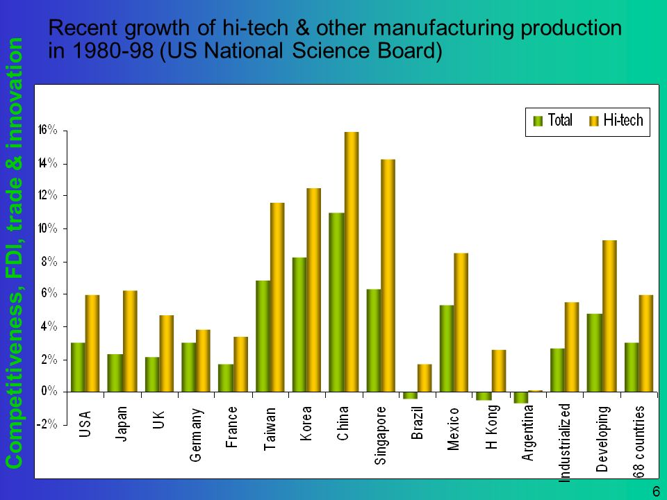 Competitiveness, FDI, trade & innovation 6 Recent growth of hi-tech & other manufacturing production in 1980-98 (US National Science Board)