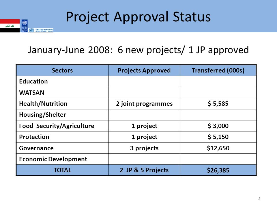 Project Approval Status January-June 2008: 6 new projects/ 1 JP approved SectorsProjects ApprovedTransferred (000s) Education WATSAN Health/Nutrition 2 joint programmes$ 5,585 Housing/Shelter Food Security/Agriculture 1 project$ 3,000 Protection 1 project$ 5,150 Governance 3 projects$12,650 Economic Development TOTAL2 JP & 5 Projects $26,385 3