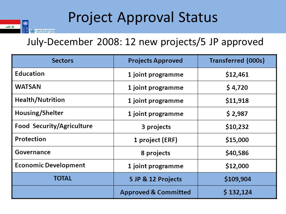 Project Approval Status July-December 2008: 12 new projects/5 JP approved SectorsProjects ApprovedTransferred (000s) Education 1 joint programme$12,461 WATSAN 1 joint programme$ 4,720 Health/Nutrition 1 joint programme$11,918 Housing/Shelter 1 joint programme$ 2,987 Food Security/Agriculture 3 projects$10,232 Protection 1 project (ERF)$15,000 Governance 8 projects$40,586 Economic Development 1 joint programme$12,000 TOTAL 5 JP & 12 Projects $109,904 Approved & Committed $ 132,124