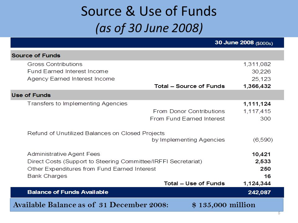 Source & Use of Funds (as of 30 June 2008) 8 Available Balance as of 31 December 2008:$ 135,000 million