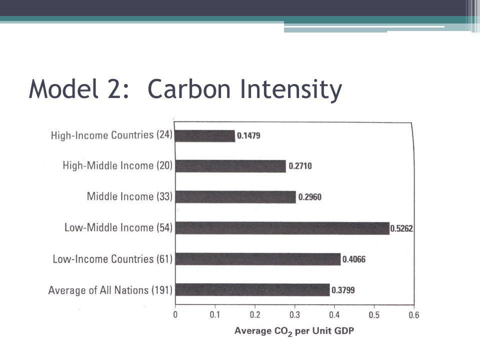 Model 2: Carbon Intensity