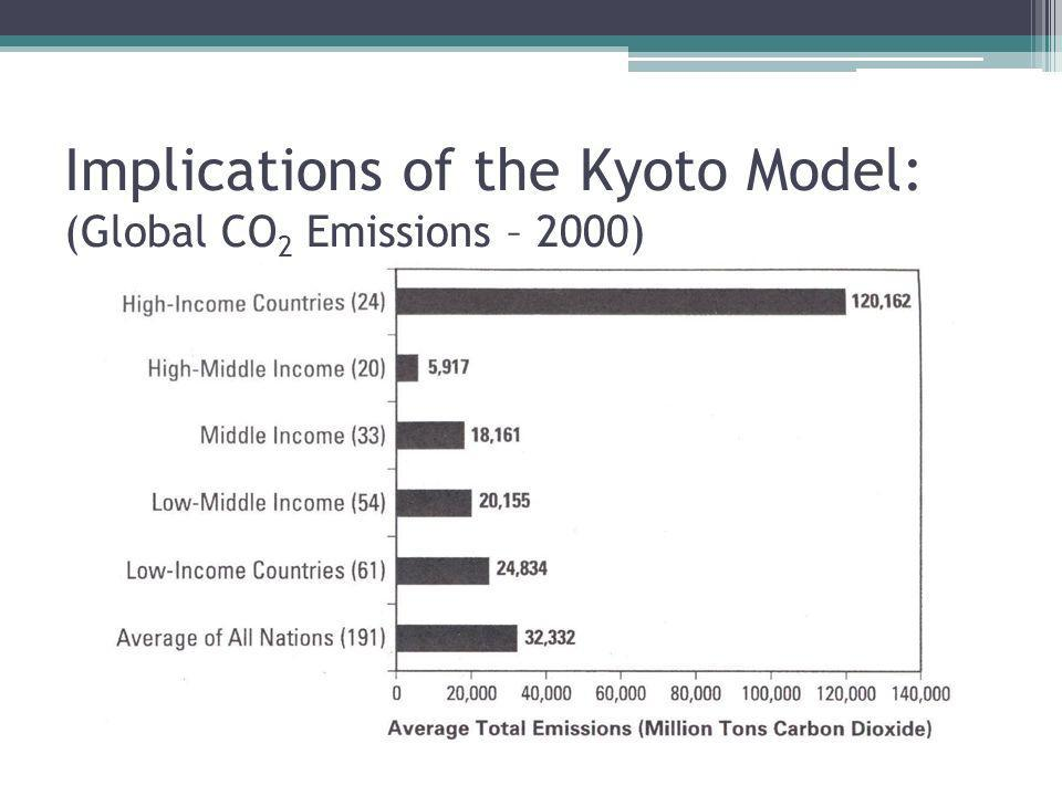 Implications of the Kyoto Model: (Global CO 2 Emissions – 2000)