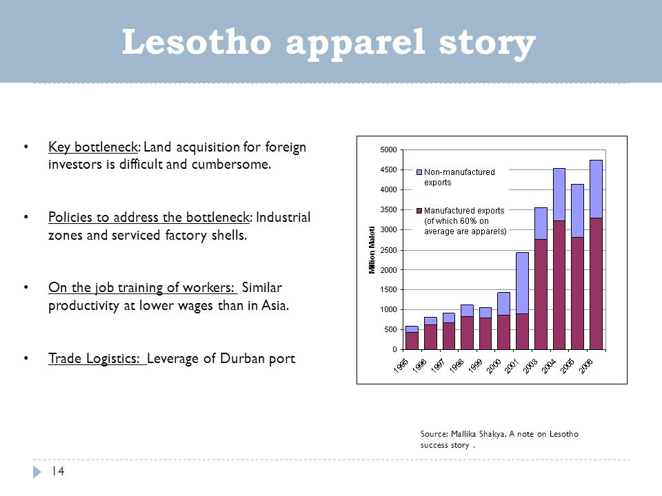 14 Source: Mallika Shakya, A note on Lesotho success story.