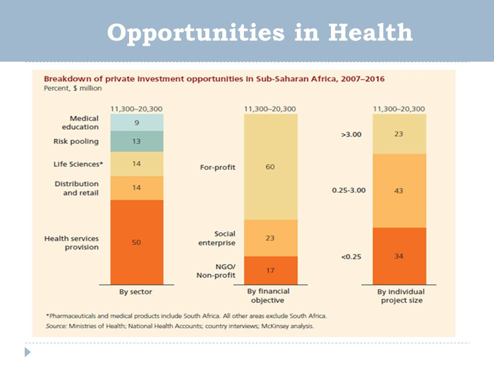 Opportunities in Health
