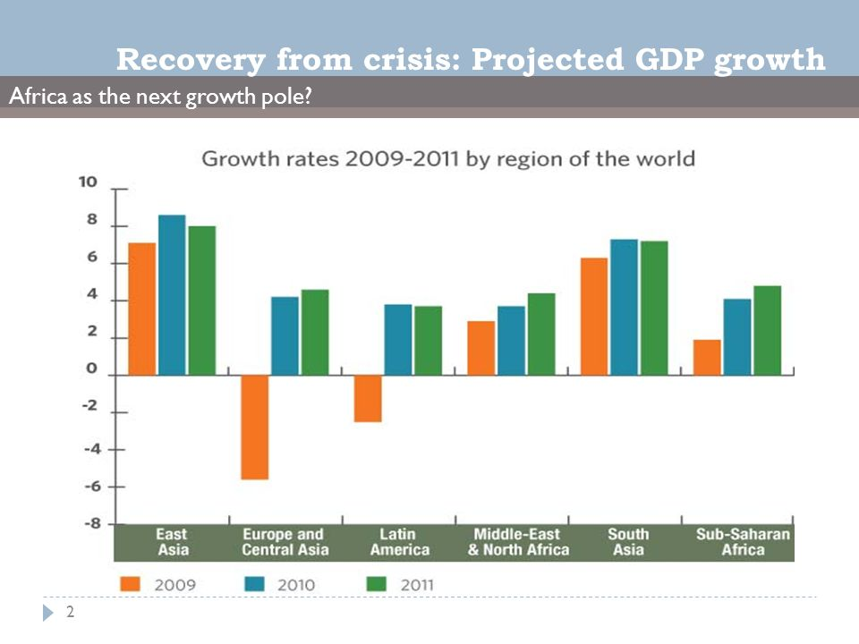 Africa as the next growth pole 2 Recovery from crisis: Projected GDP growth