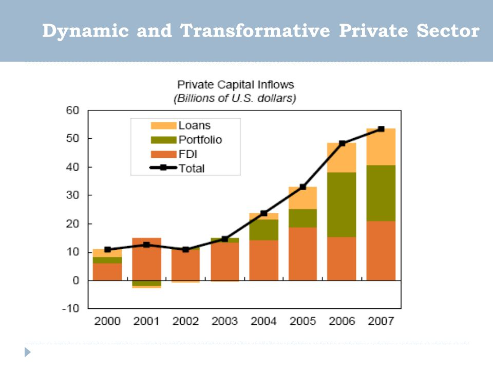 Dynamic and Transformative Private Sector