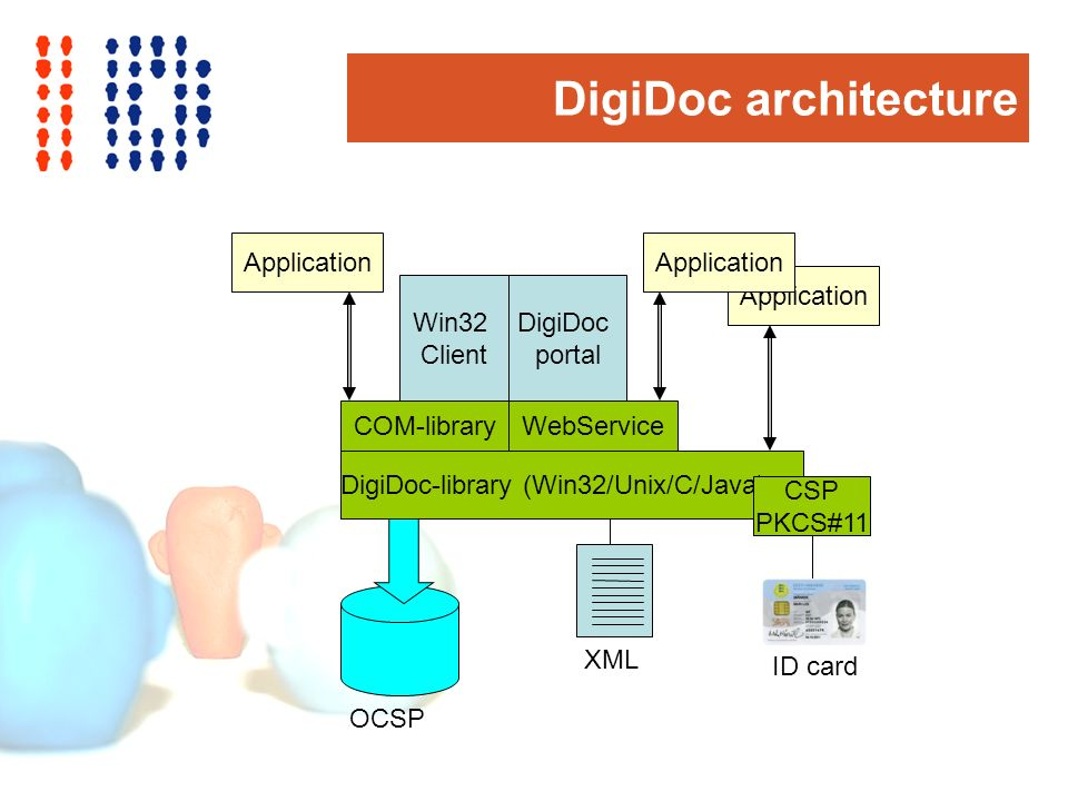 DigiDoc architecture DigiDoc-library (Win32/Unix/C/Java) CSP PKCS#11 OCSP XML ID card Win32 Client DigiDoc portal Application COM-libraryWebService Application