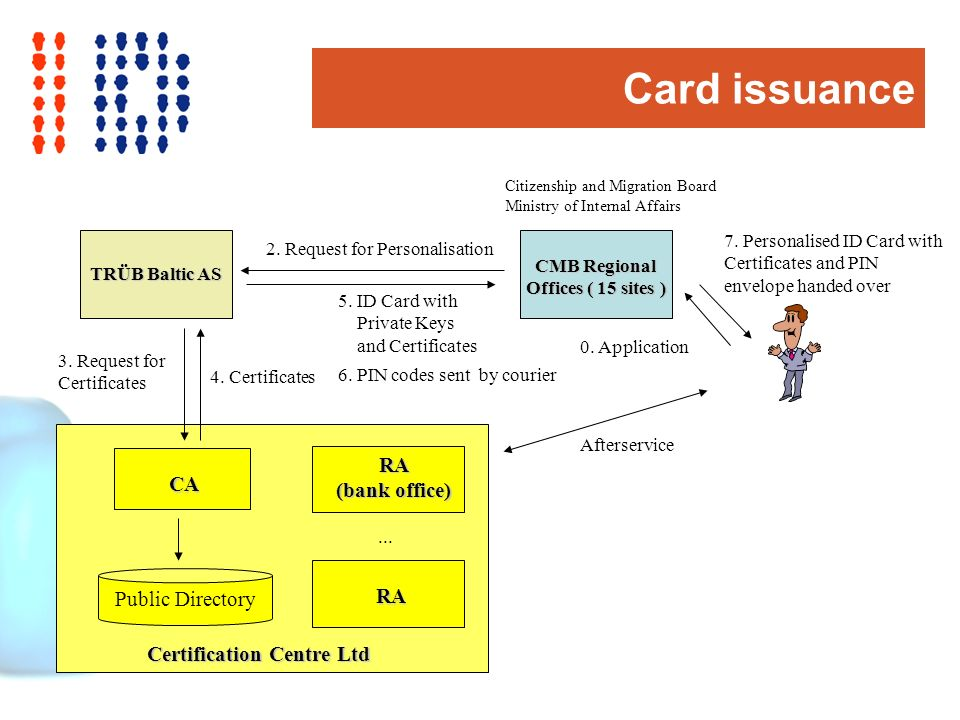 Card issuance CMB Regional Offices ( 15 sites ) CA RA RA (bank office) Certification Centre Ltd Public Directory 6.