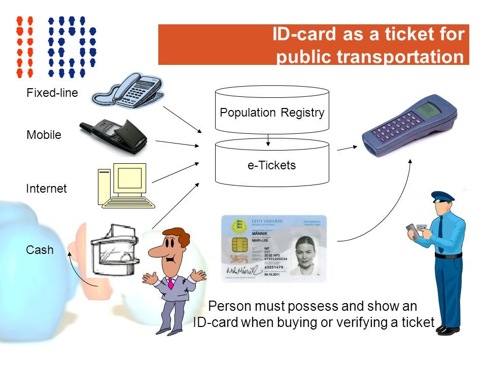 ID-card as a ticket for public transportation e-Tickets Population Registry Mobile Internet Cash Person must possess and show an ID-card when buying or verifying a ticket Fixed-line