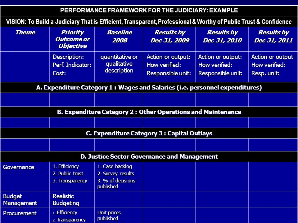 PERFORMANCE FRAMEWORK FOR THE JUDICIARY: EXAMPLE VISION: To Build a Judiciary That is Efficient, Transparent, Professional & Worthy of Public Trust & Confidence Theme Priority Outcome or Objective Baseline2008 Results by Dec 31, 2009 Results by Dec 31, 2010 Results by Dec 31, 2011 Description: Perf.