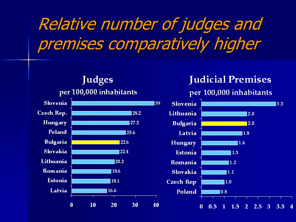 Relative number of judges and premises comparatively higher